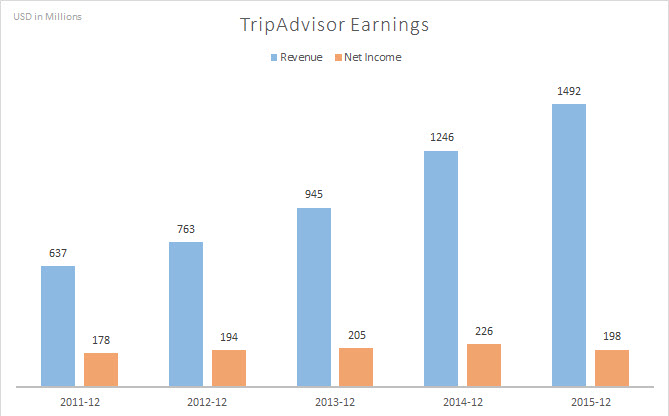 TripAd_earnings (1)