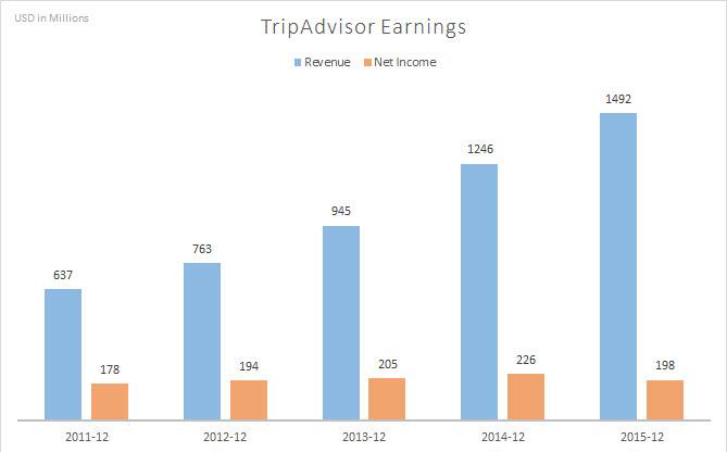 TripAd_earnings (1)