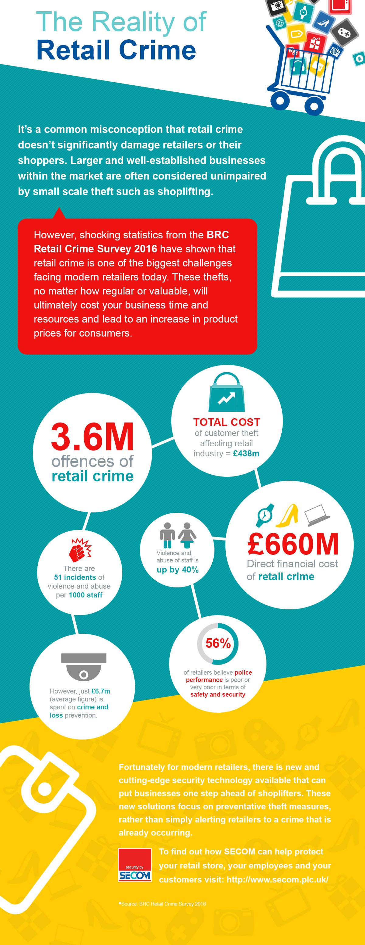 secom-retail-crime-infogra-v2 (1) (1)-1